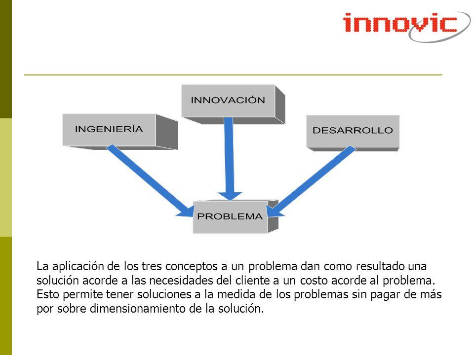 La aplicación de los tres conceptos a un problema dan como resultado una solución acorde a las necesidades del cliente a un costo acorde al problema.