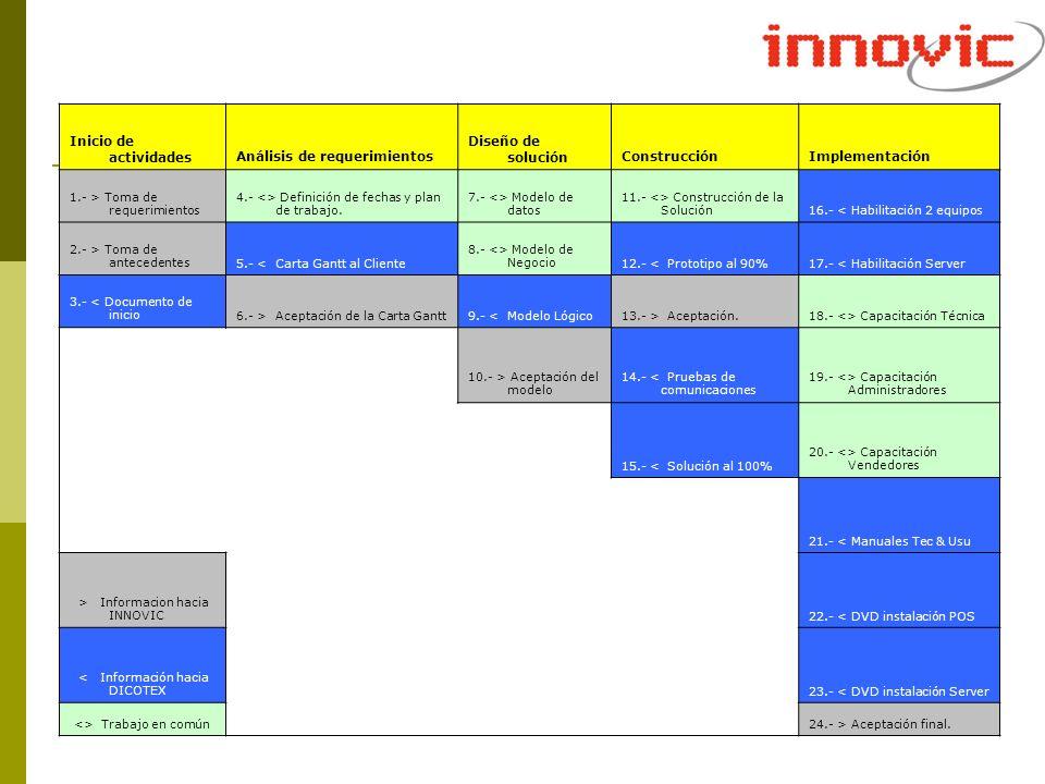Inicio de actividadesAnálisis de requerimientos Diseño de soluciónConstrucciónImplementación 1.- > Toma de requerimientos 4.- <> Definición de fechas
