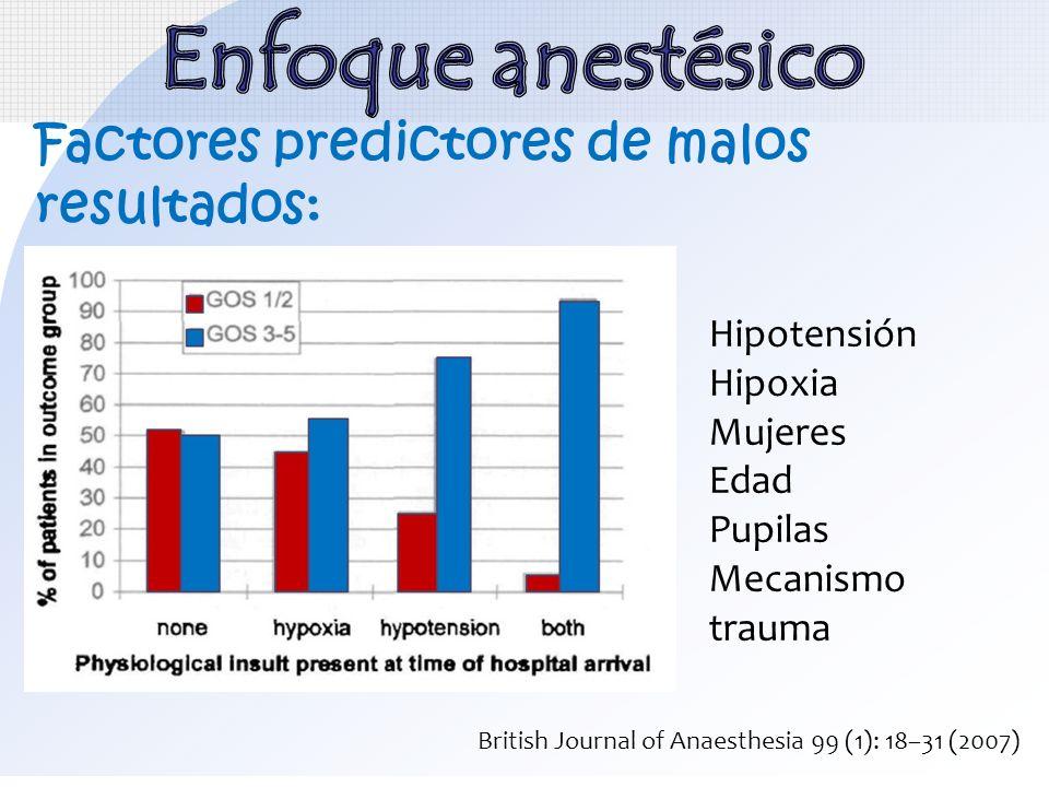 Factores predictores de malos resultados: Hipotensión Hipoxia Mujeres Edad Pupilas Mecanismo trauma British Journal of Anaesthesia 99 (1): 18–31 (2007