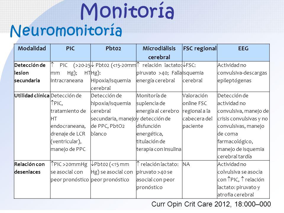 Neuromonitoría Monitoría Curr Opin Crit Care 2012, 18:000–000 ModalidadPICPbt02 Microdiálisis cerebral FSC regionalEEG Detección de lesion secundaria