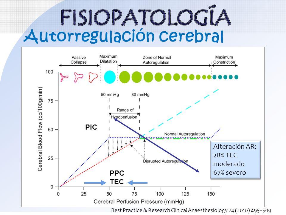 Autorregulación cerebral PPC TEC Alteración AR: 28% TEC moderado 67% severo Alteración AR: 28% TEC moderado 67% severo PIC Best Practice & Research Cl