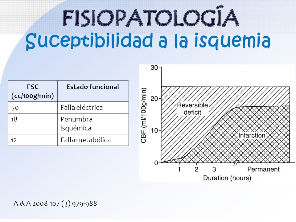 Suceptibilidad a la isquemia FSC (cc/100g/min) Estado funcional 50Falla eléctrica 18Penumbra isquémica 12Falla metabólica A & A 2008 107 (3) 979-988