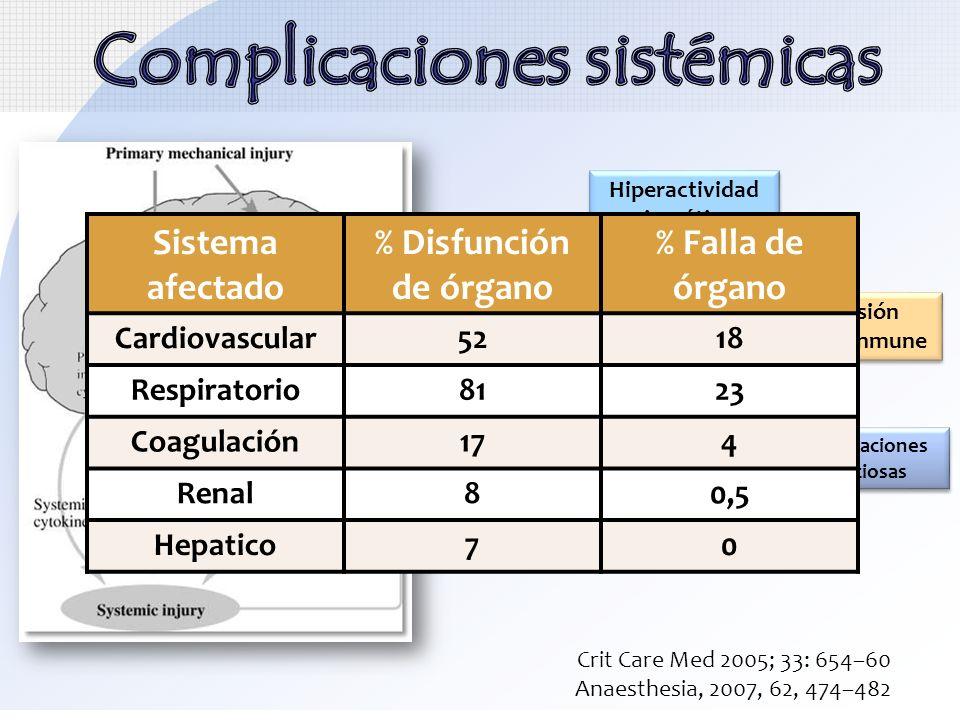 Hiperactividad simpática Disfunción VI HTA Depresión sistema inmune Hipotensión Injuria pulmonar aguda- SDRA Complicaciones infecciosas Crit Care Med
