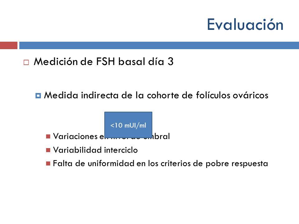 Evaluación Medición de FSH basal día 3 Medida indirecta de la cohorte de folículos ováricos Variaciones en nivel de umbral Variabilidad interciclo Fal