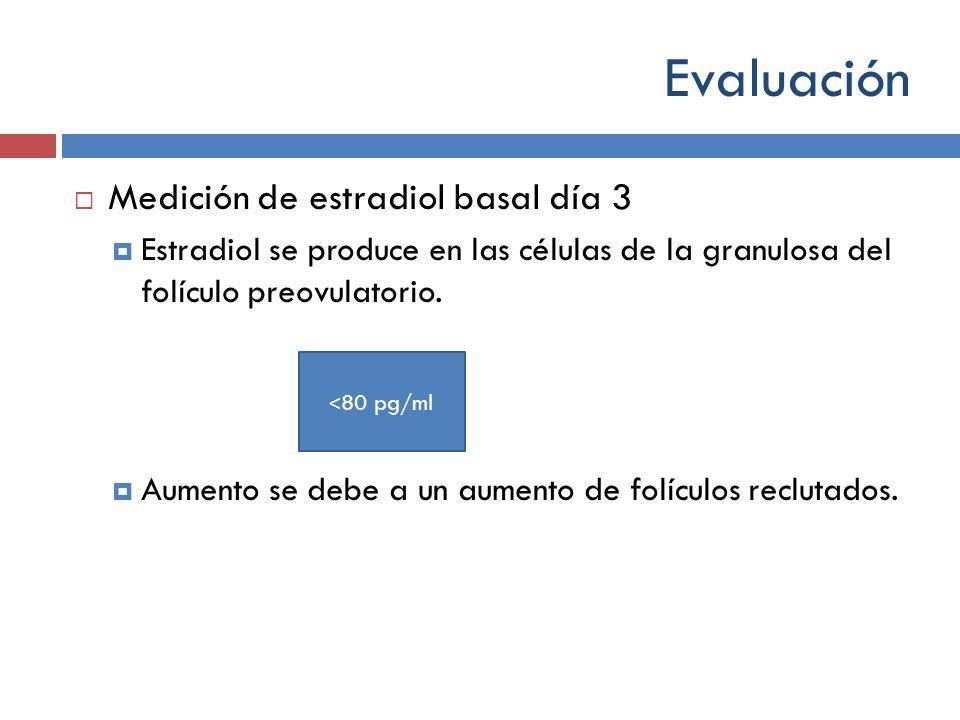 Evaluación Medición de estradiol basal día 3 Estradiol se produce en las células de la granulosa del folículo preovulatorio. Aumento se debe a un aume