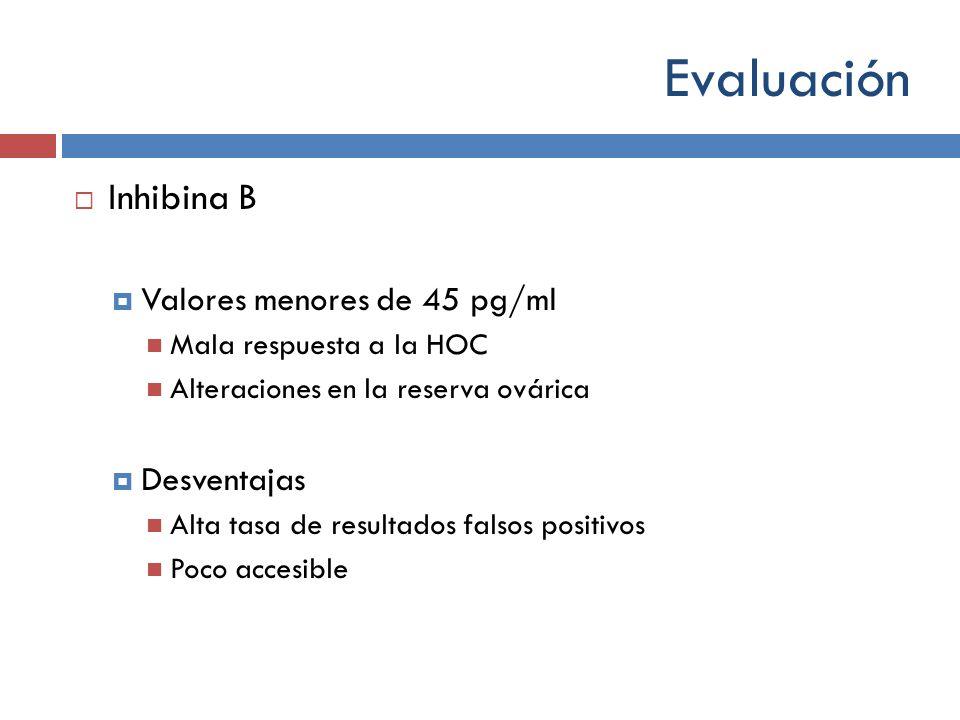 Evaluación Inhibina B Valores menores de 45 pg/ml Mala respuesta a la HOC Alteraciones en la reserva ovárica Desventajas Alta tasa de resultados falso