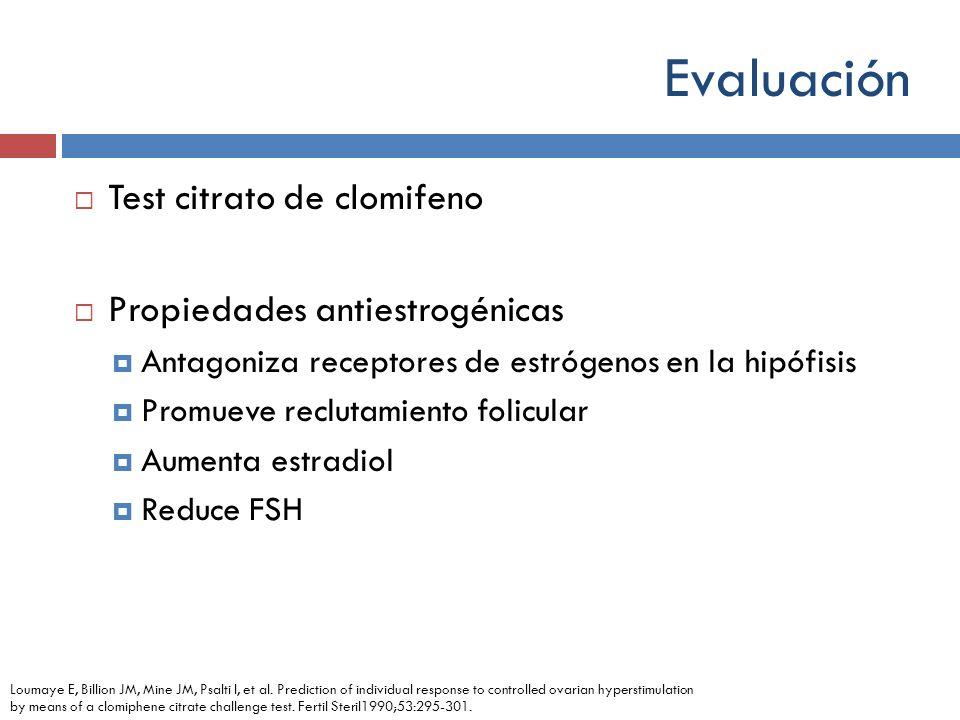 Evaluación Test citrato de clomifeno Propiedades antiestrogénicas Antagoniza receptores de estrógenos en la hipófisis Promueve reclutamiento folicular