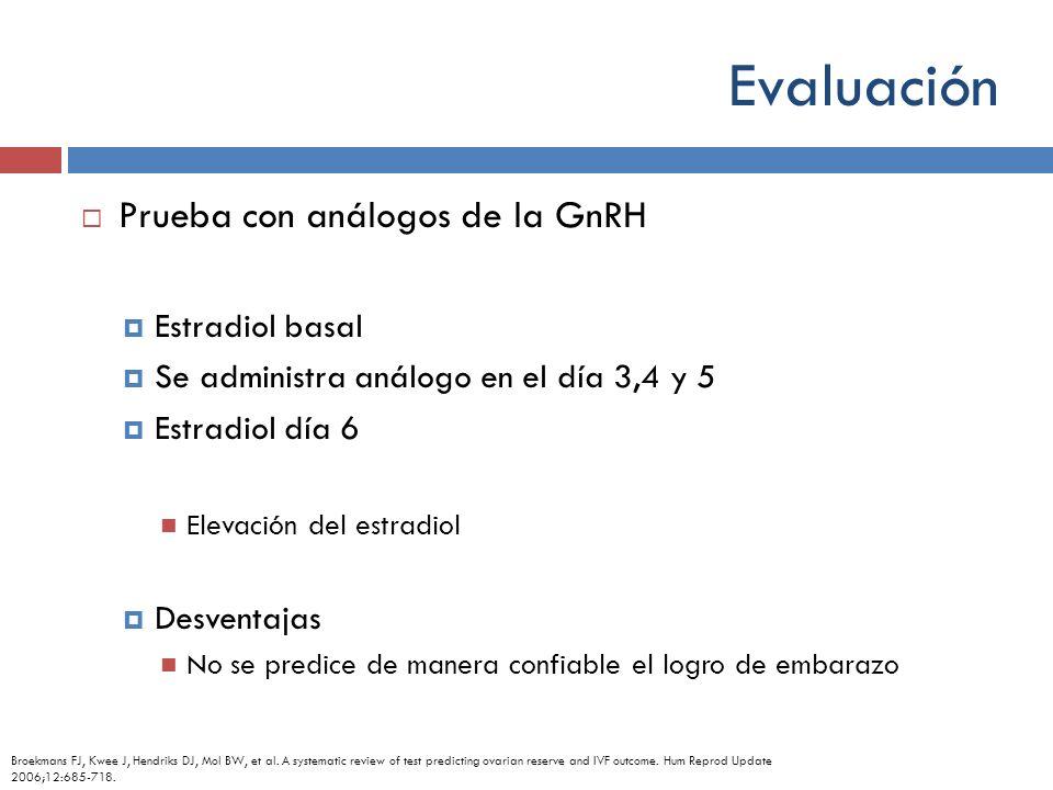 Evaluación Prueba con análogos de la GnRH Estradiol basal Se administra análogo en el día 3,4 y 5 Estradiol día 6 Elevación del estradiol Desventajas