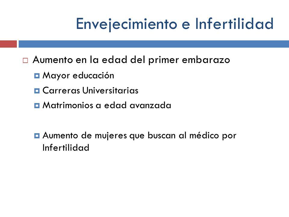 Envejecimiento e Infertilidad Aumento en la edad del primer embarazo Mayor educación Carreras Universitarias Matrimonios a edad avanzada Aumento de mu