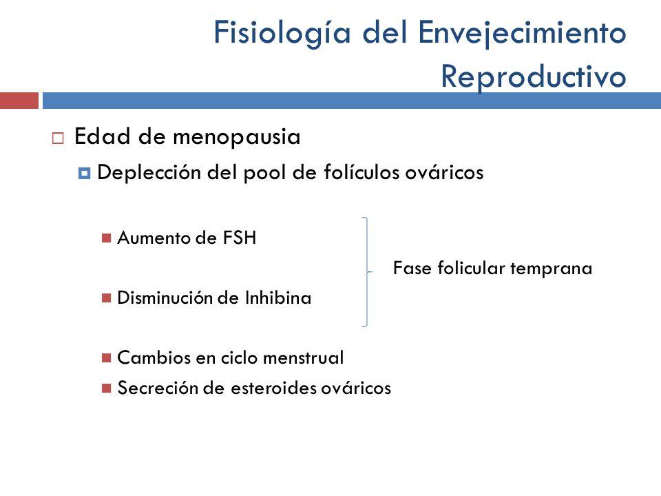 Fisiología del Envejecimiento Reproductivo Edad de menopausia Deplección del pool de folículos ováricos Aumento de FSH Fase folicular temprana Disminu
