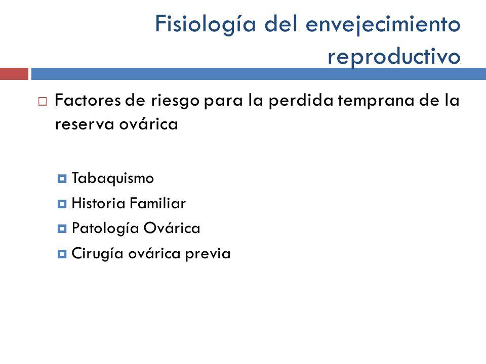 Fisiología del envejecimiento reproductivo Factores de riesgo para la perdida temprana de la reserva ovárica Tabaquismo Historia Familiar Patología Ov