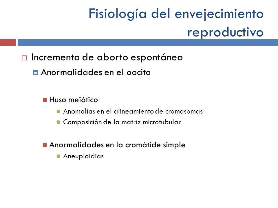 Fisiología del envejecimiento reproductivo Incremento de aborto espontáneo Anormalidades en el oocito Huso meiótico Anomalías en el alineamiento de cr