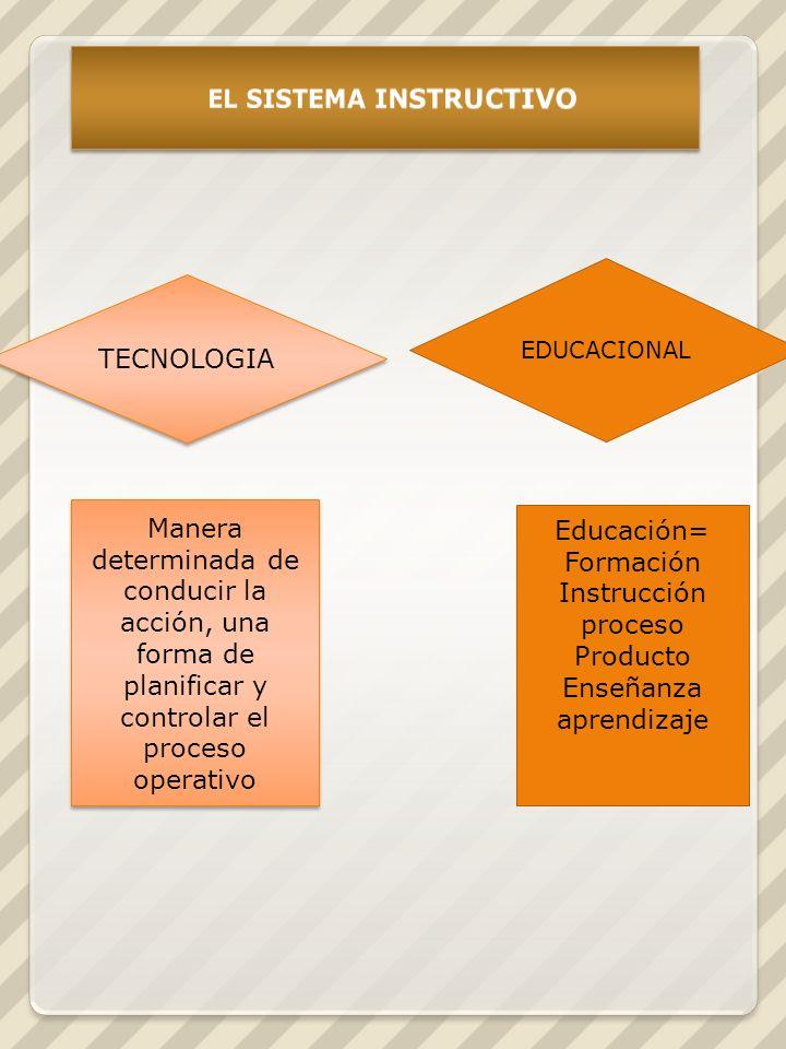 TECNOLOGIA EDUCACIONAL Manera determinada de conducir la acción, una forma de planificar y controlar el proceso operativo Educación= Formación Instrucción proceso Producto Enseñanza aprendizaje