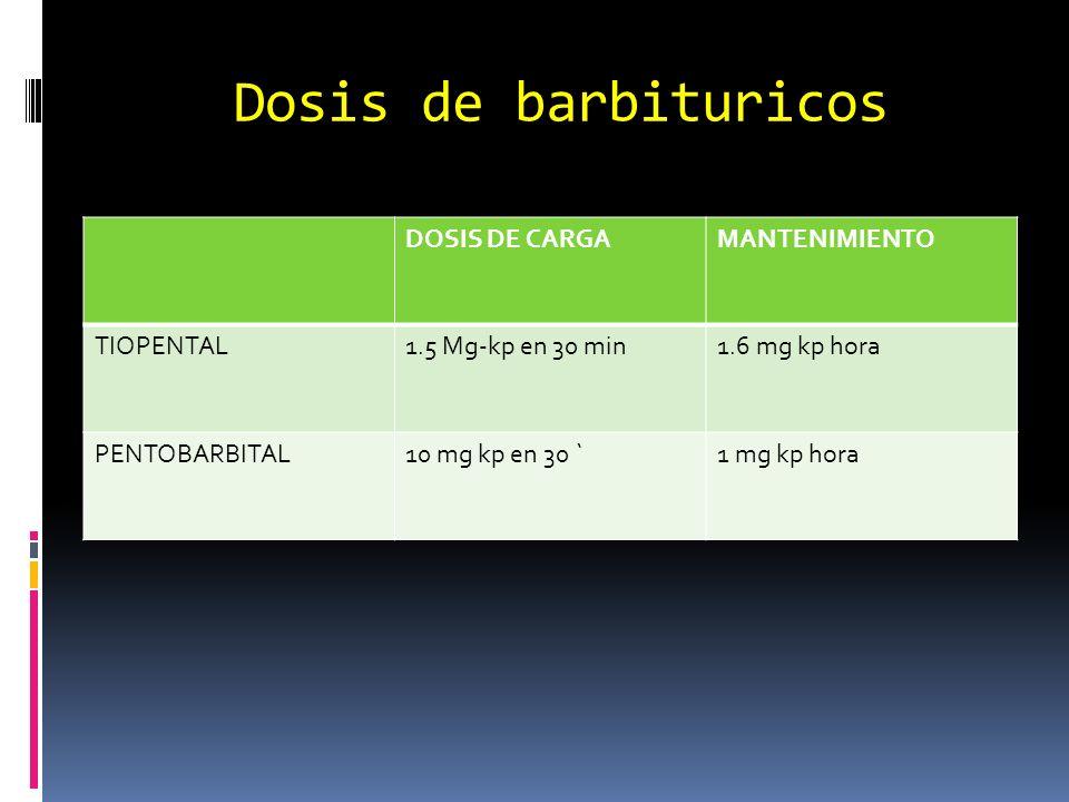 Dosis de barbituricos DOSIS DE CARGAMANTENIMIENTO TIOPENTAL1.5 Mg-kp en 30 min1.6 mg kp hora PENTOBARBITAL10 mg kp en 30 `1 mg kp hora