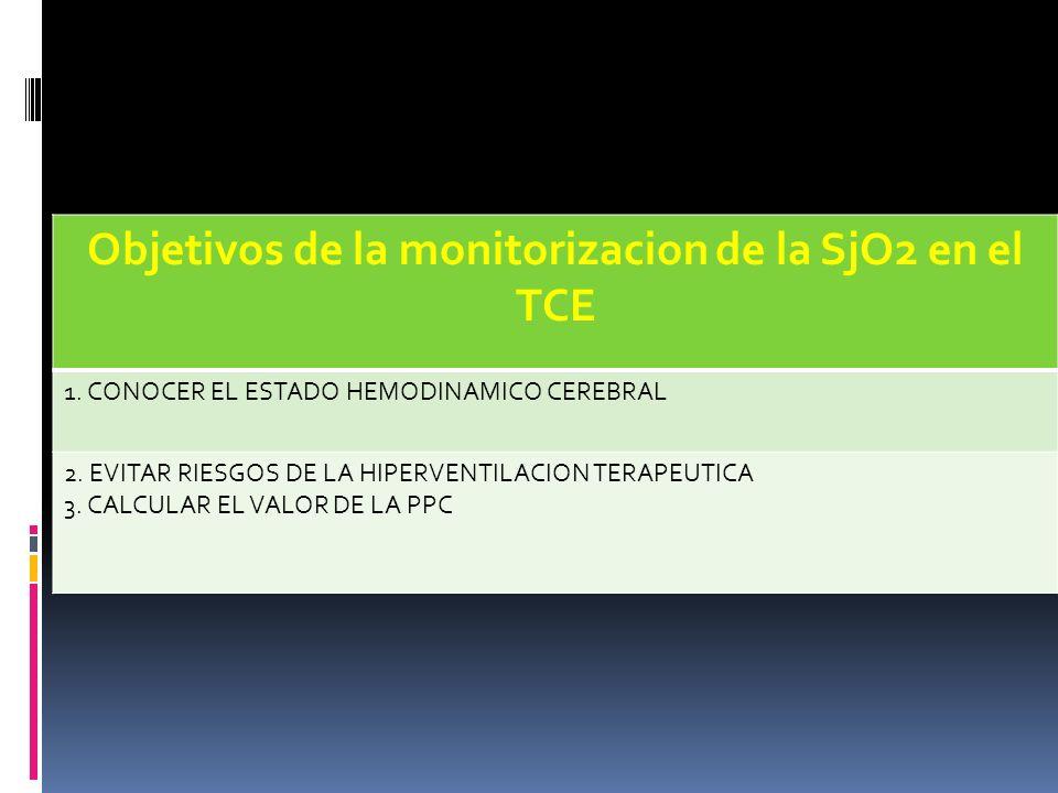 Objetivos de la monitorizacion de la SjO2 en el TCE 1. CONOCER EL ESTADO HEMODINAMICO CEREBRAL 2. EVITAR RIESGOS DE LA HIPERVENTILACION TERAPEUTICA 3.