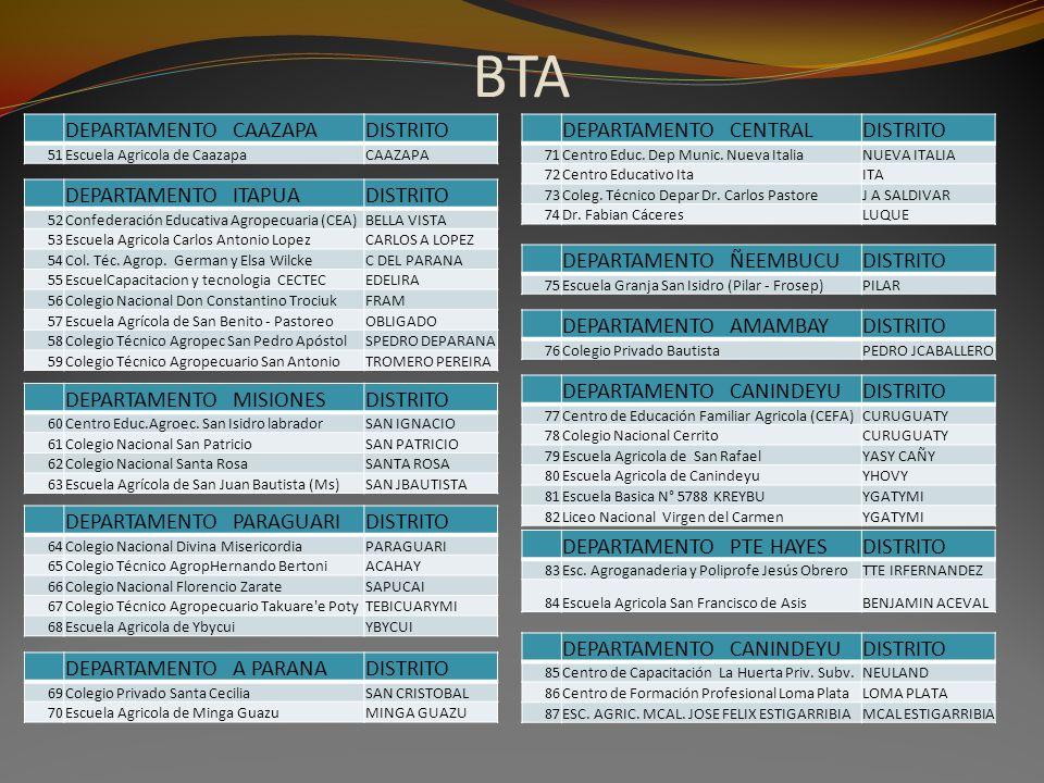 BTA DEPARTAMENTO CAAZAPADISTRITO 51Escuela Agricola de CaazapaCAAZAPA DEPARTAMENTO ITAPUADISTRITO 52Confederación Educativa Agropecuaria (CEA)BELLA VI