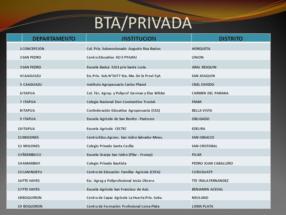 BTA/PRIVADA DEPARTAMENTOINSTITUCIONDISTRITO 1CONCEPCIONCol. Priv. Subvencionado Augusto Roa BastosHORQUETA 2SAN PEDROCentro Educativo KO E PYAJHUUNION