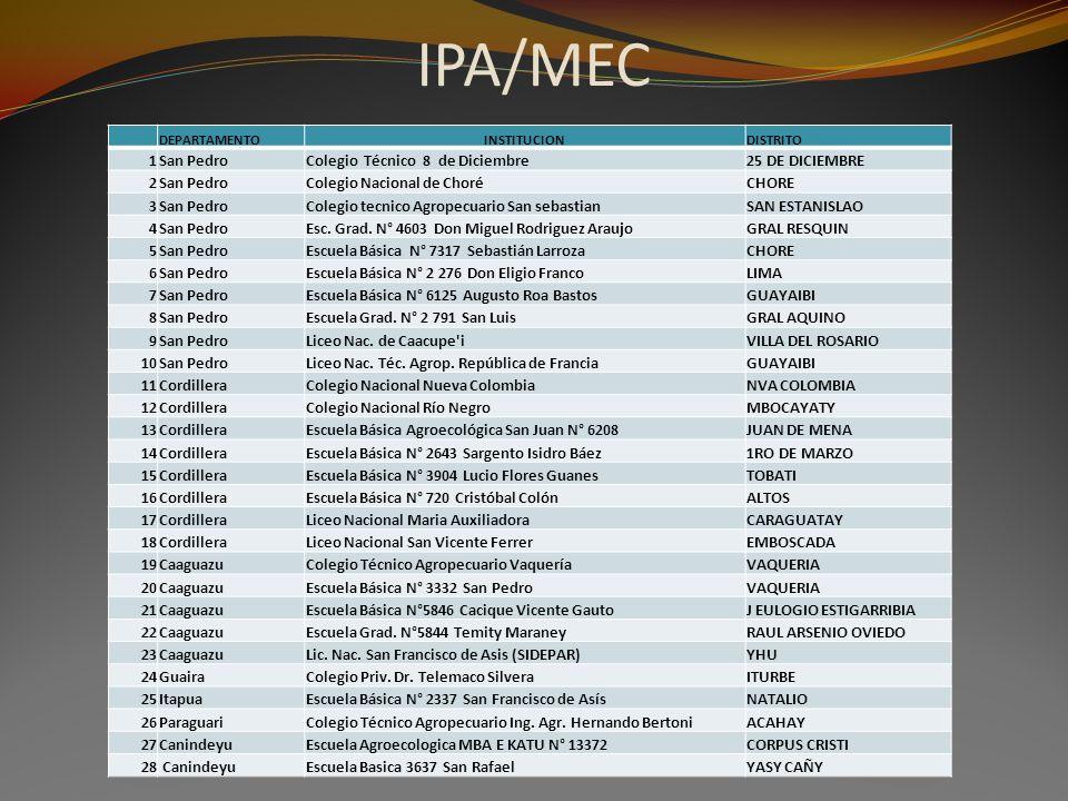 IPA/MEC DEPARTAMENTOINSTITUCIONDISTRITO 1San PedroColegio Técnico 8 de Diciembre25 DE DICIEMBRE 2San PedroColegio Nacional de ChoréCHORE 3San PedroCol