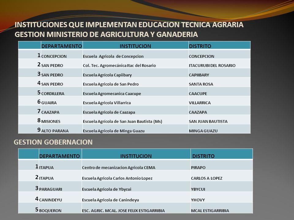 INSTITUCIONES QUE IMPLEMENTAN EDUCACION TECNICA AGRARIA GESTION MINISTERIO DE AGRICULTURA Y GANADERIA DEPARTAMENTOINSTITUCIONDISTRITO 1 CONCEPCIONEscu