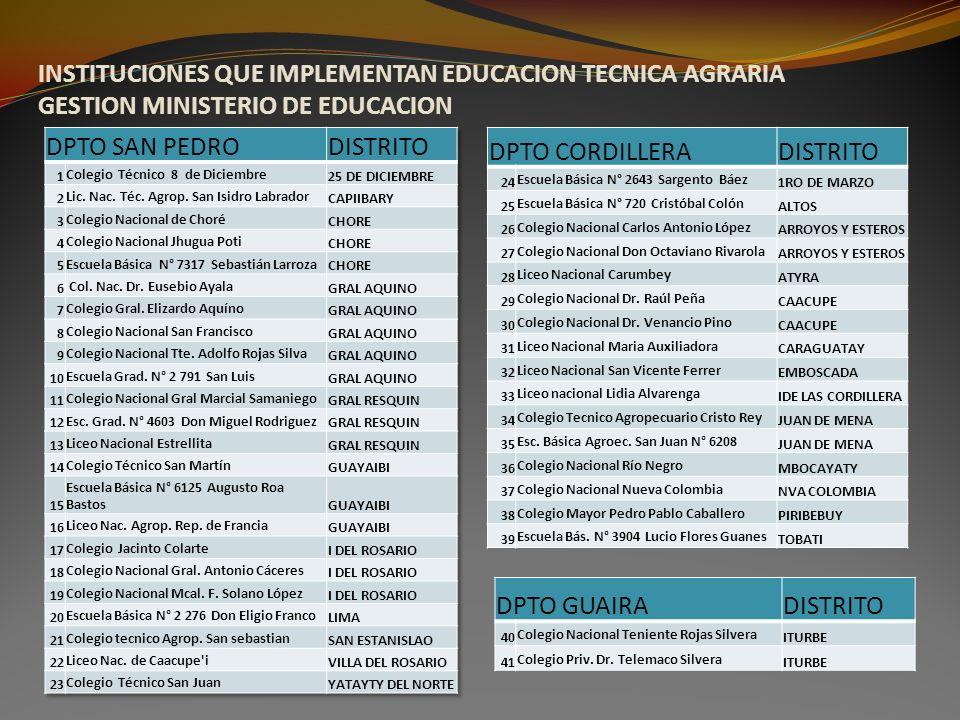 INSTITUCIONES QUE IMPLEMENTAN EDUCACION TECNICA AGRARIA GESTION MINISTERIO DE EDUCACION DPTO CORDILLERADISTRITO 24 Escuela Básica N° 2643 Sargento Báe
