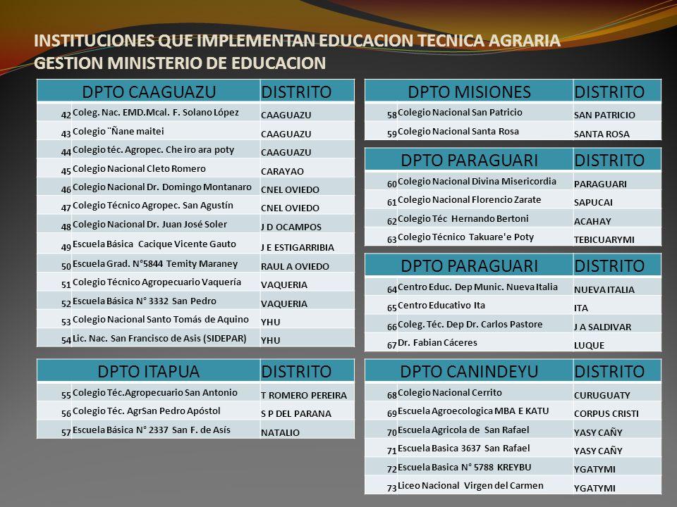 INSTITUCIONES QUE IMPLEMENTAN EDUCACION TECNICA AGRARIA GESTION MINISTERIO DE EDUCACION DPTO CAAGUAZUDISTRITO 42 Coleg. Nac. EMD.Mcal. F. Solano López