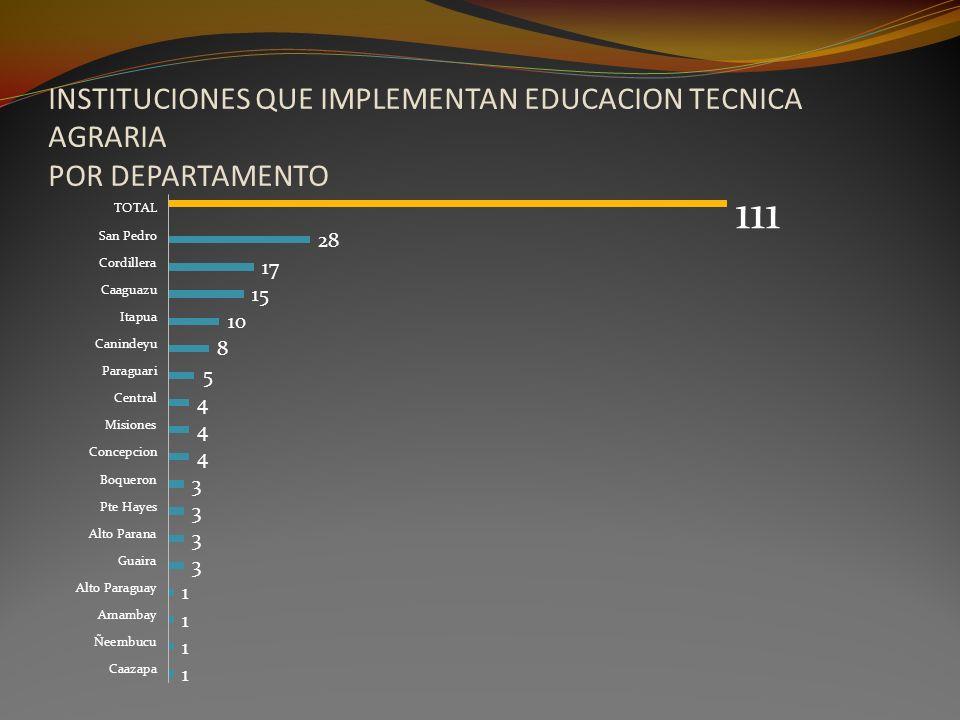 INSTITUCIONES QUE IMPLEMENTAN EDUCACION TECNICA AGRARIA POR DEPARTAMENTO