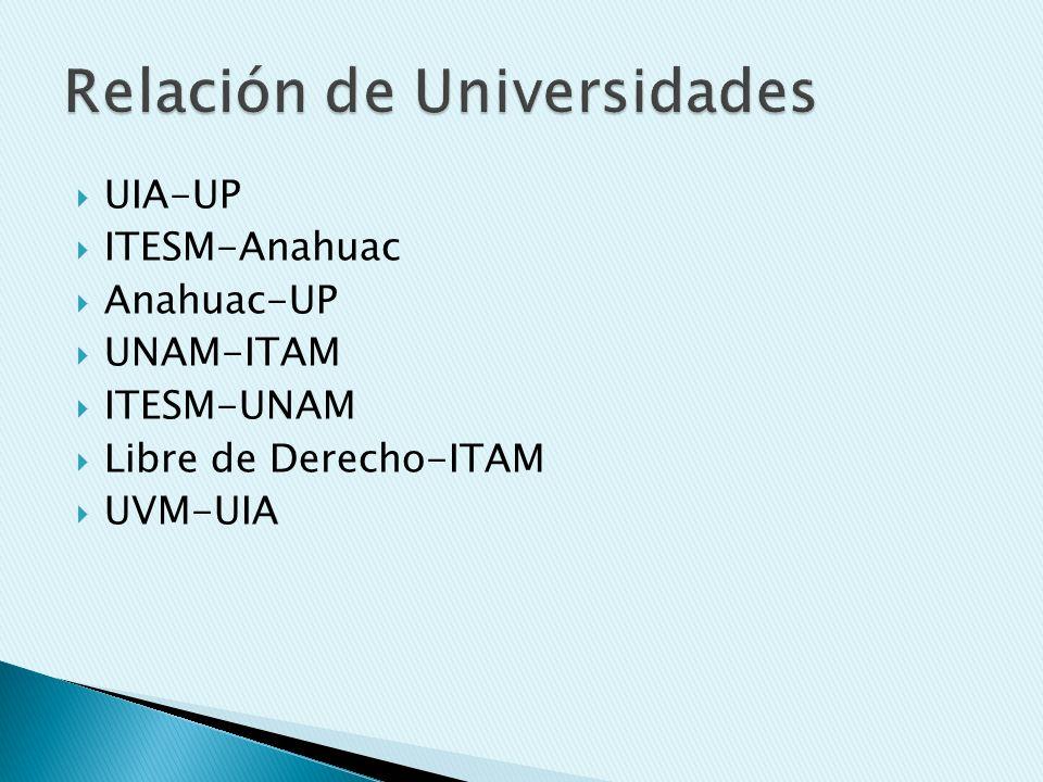 UIA-UP ITESM-Anahuac Anahuac-UP UNAM-ITAM ITESM-UNAM Libre de Derecho-ITAM UVM-UIA