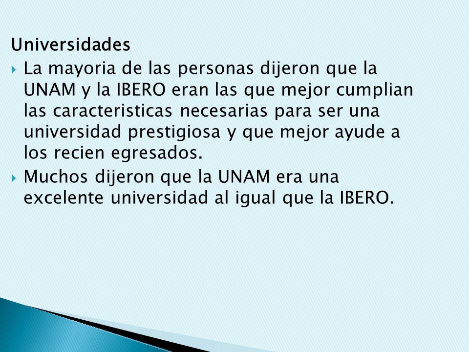 Universidades La mayoria de las personas dijeron que la UNAM y la IBERO eran las que mejor cumplian las caracteristicas necesarias para ser una universidad prestigiosa y que mejor ayude a los recien egresados.