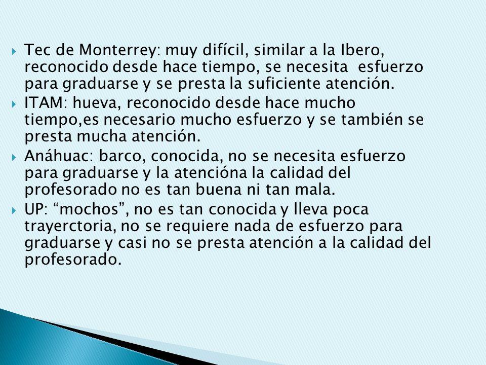 Tec de Monterrey: muy difícil, similar a la Ibero, reconocido desde hace tiempo, se necesita esfuerzo para graduarse y se presta la suficiente atenció