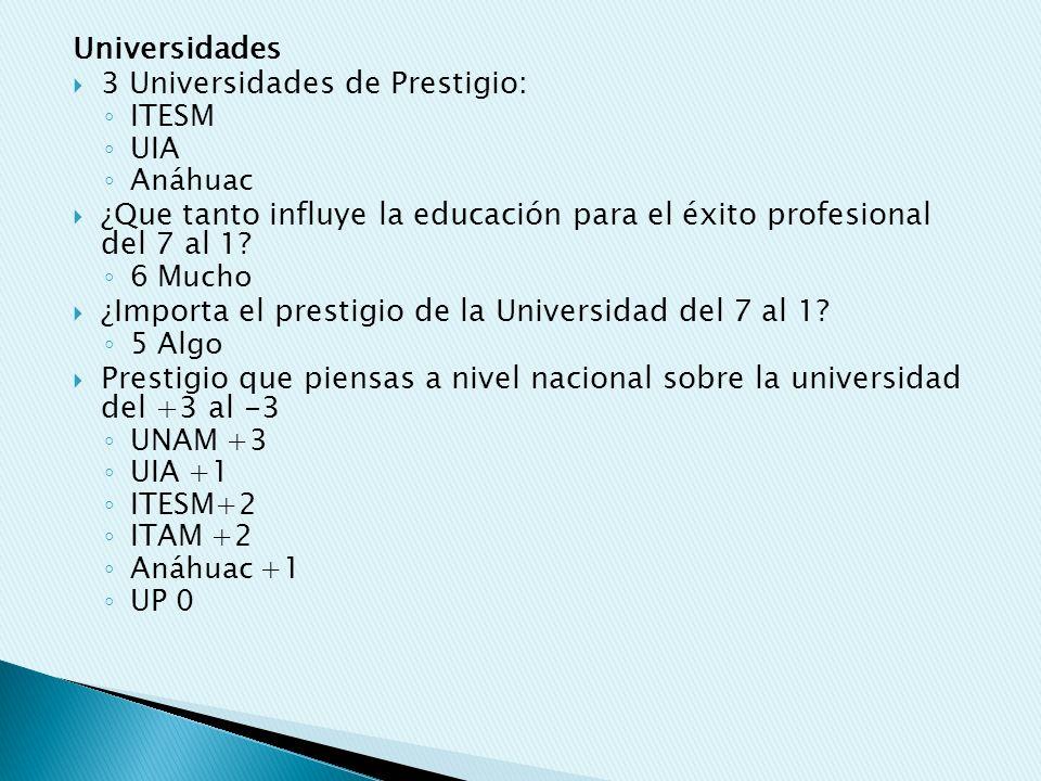 Universidades 3 Universidades de Prestigio: ITESM UIA Anáhuac ¿Que tanto influye la educación para el éxito profesional del 7 al 1? 6 Mucho ¿Importa e