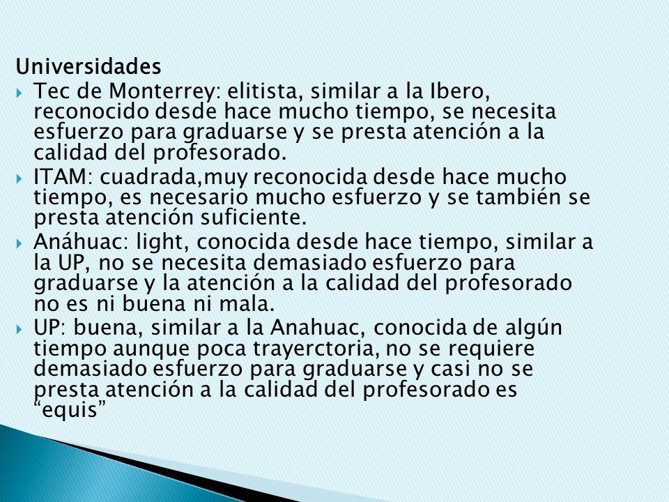 Universidades Tec de Monterrey: elitista, similar a la Ibero, reconocido desde hace mucho tiempo, se necesita esfuerzo para graduarse y se presta atención a la calidad del profesorado.