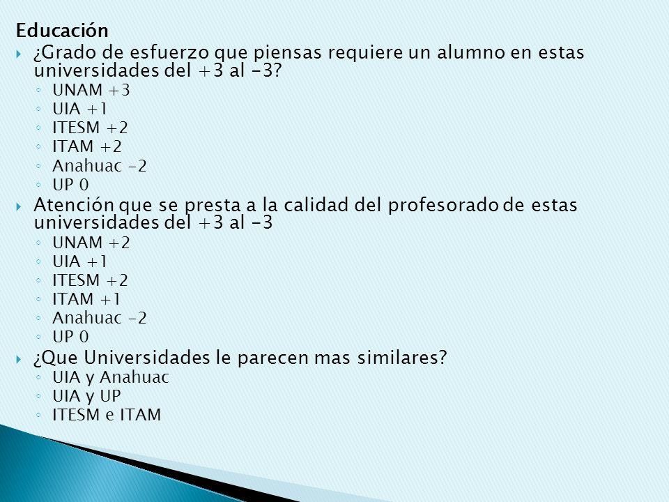 Educación ¿Grado de esfuerzo que piensas requiere un alumno en estas universidades del +3 al -3? UNAM +3 UIA +1 ITESM +2 ITAM +2 Anahuac -2 UP 0 Atenc
