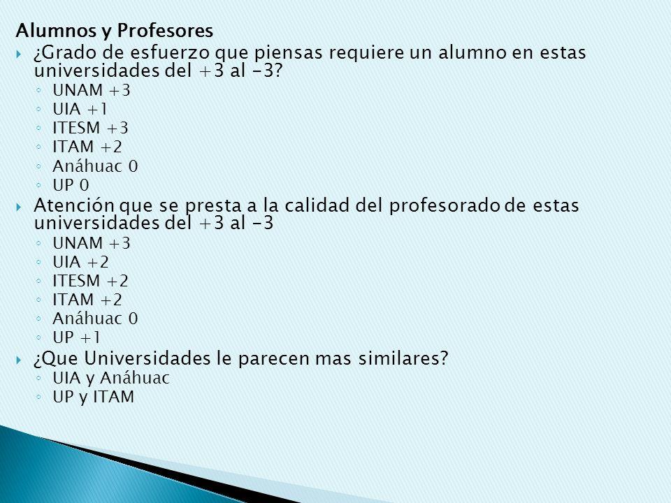 Alumnos y Profesores ¿Grado de esfuerzo que piensas requiere un alumno en estas universidades del +3 al -3? UNAM +3 UIA +1 ITESM +3 ITAM +2 Anáhuac 0