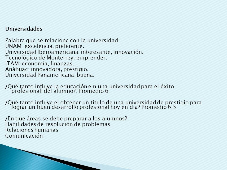 Universidades Palabra que se relacione con la universidad UNAM: excelencia, preferente. Universidad Iberoamericana: interesante, innovación. Tecnológi