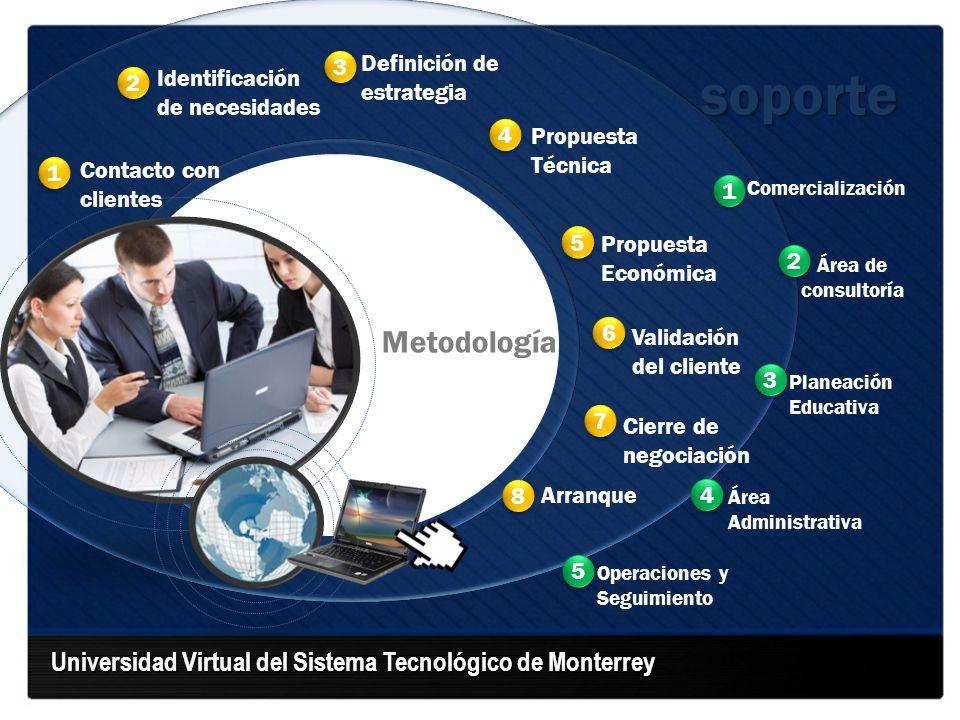 Universidad Virtual del Sistema Tecnológico de Monterrey Comercialización Área de consultoría Planeación Educativa Área Administrativa Operaciones y S