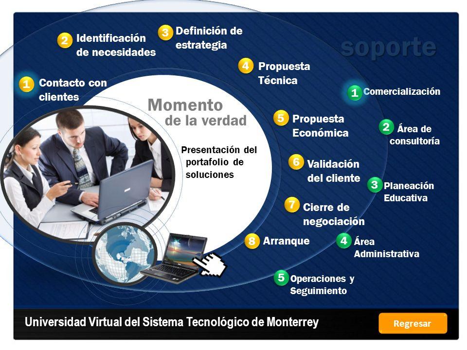 Universidad Virtual del Sistema Tecnológico de Monterrey Comercialización Área de consultoría Planeación Educativa soporte Contacto con clientes Ident