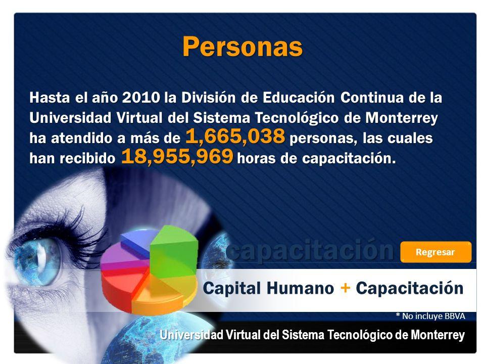Hasta el año 2010 la División de Educación Continua de la Universidad Virtual del Sistema Tecnológico de Monterrey ha atendido a más de 1,665,038 pers
