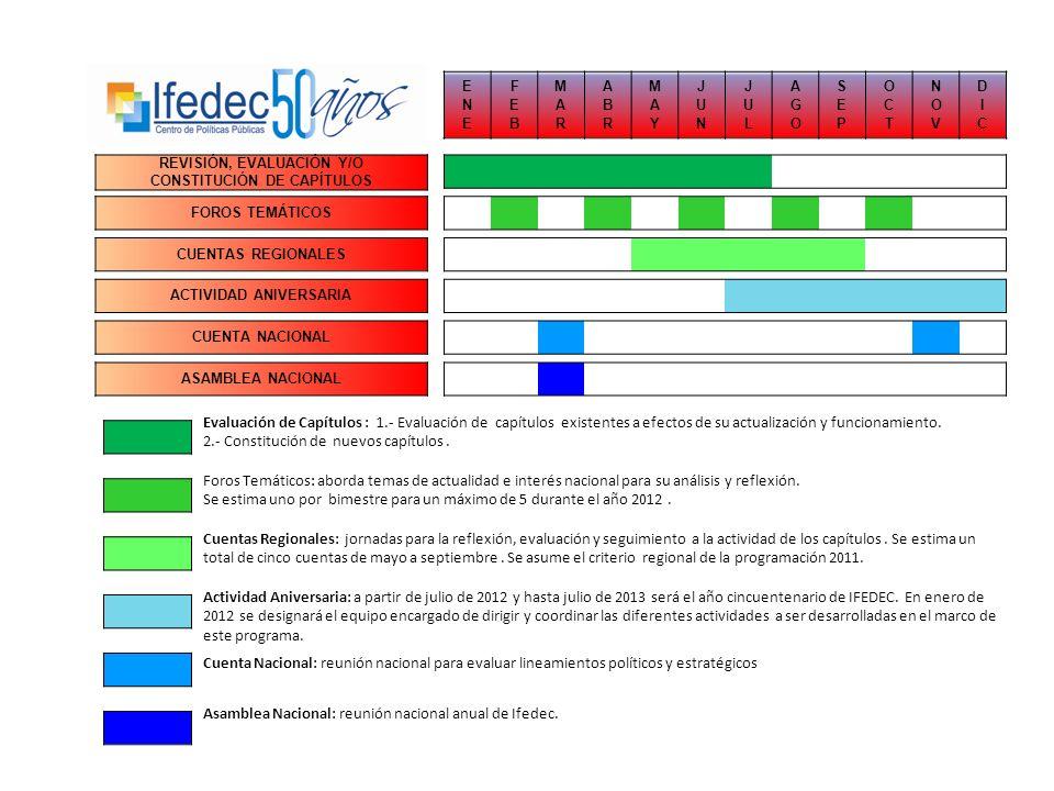 REVISIÓN, EVALUACIÓN Y/O CONSTITUCIÓN DE CAPÍTULOS Evaluación de Capítulos : 1.- Evaluación de capítulos existentes a efectos de su actualización y funcionamiento.