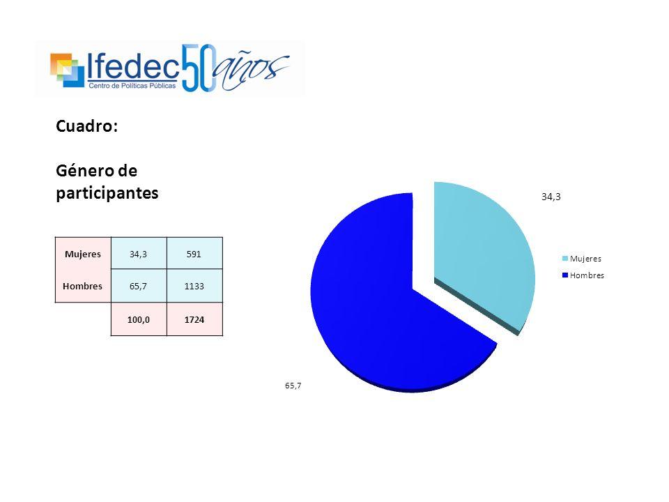 Cuadro: Género de participantes Mujeres34,3591 Hombres65,71133 100,01724