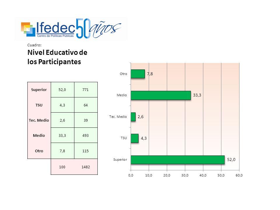 Cuadro: Nivel Etario de los Participantes 15 - 2010,0112 21 - 3031,4350 31 - 4011,7130 41 - 5012,5139 51 - 6018,2203 61 y más16,2181 100,01115