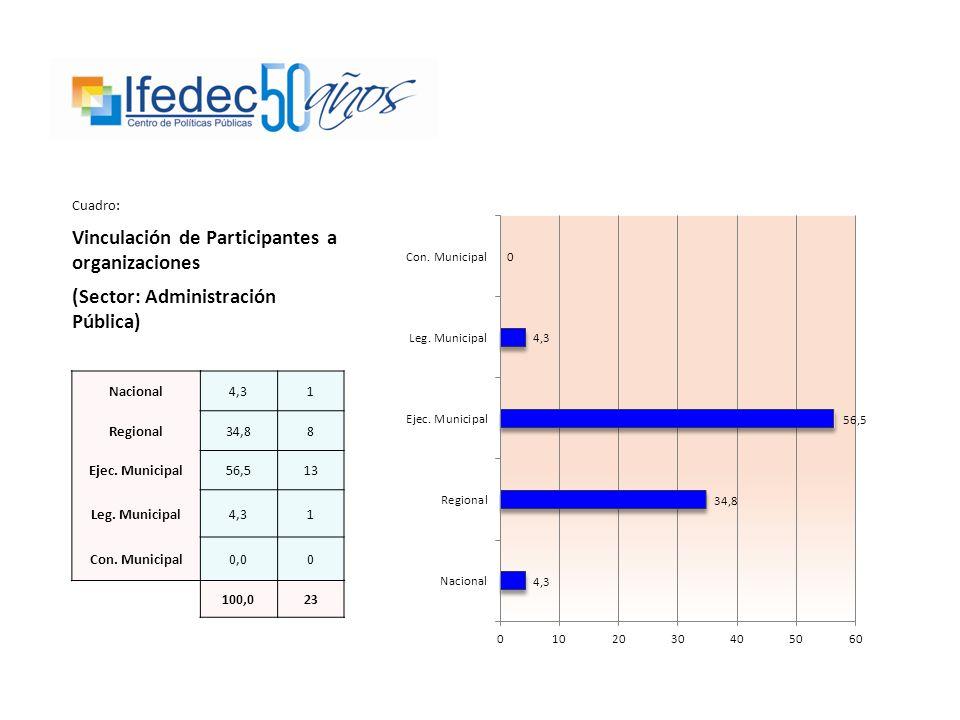 Cuadro: Vinculación de Participantes a organizaciones (Sector: Administración Pública) Nacional4,31 Regional34,88 Ejec.