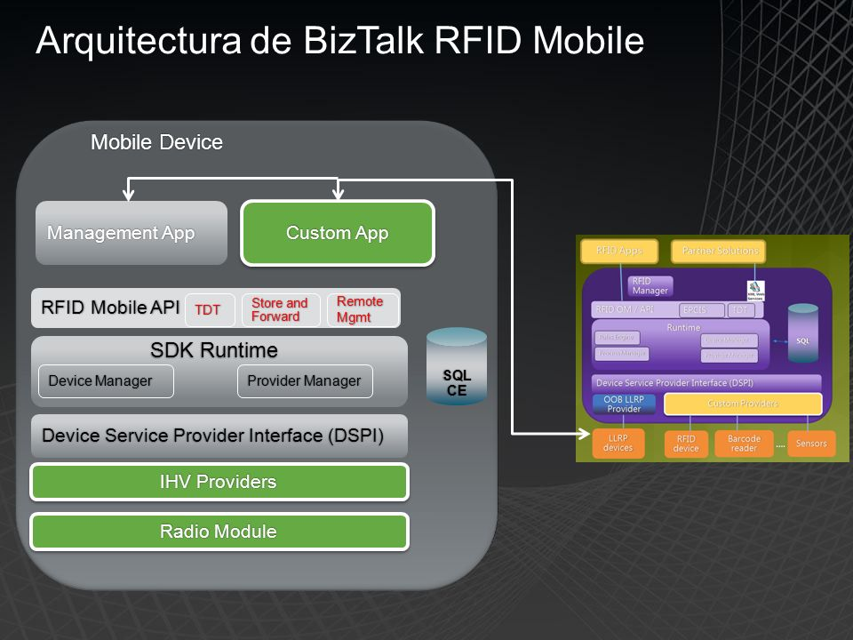 Device Service Provider Interface (DSPI)Device Service Provider Interface (DSPI) IHV ProvidersIHV Providers Arquitectura de BizTalk RFID Mobile SQL CE SDK RuntimeSDK Runtime Device ManagerDevice ManagerProvider ManagerProvider Manager Radio ModuleRadio Module Management AppManagement App Custom AppCustom App RFID Mobile APIRFID Mobile APITDT Store and Forward RemoteMgmt Mobile DeviceMobile Device