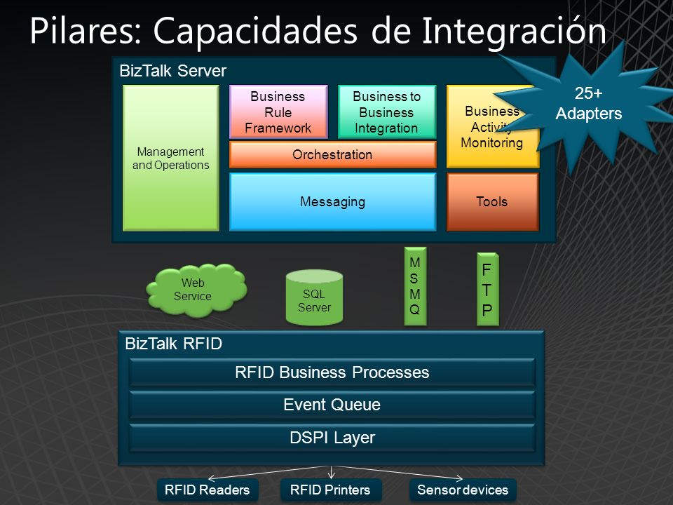 RFID Readers Pilares: Capacidades de Integración RFID Printers Sensor devices BizTalk Server Management and Operations Business Rule Framework Busines