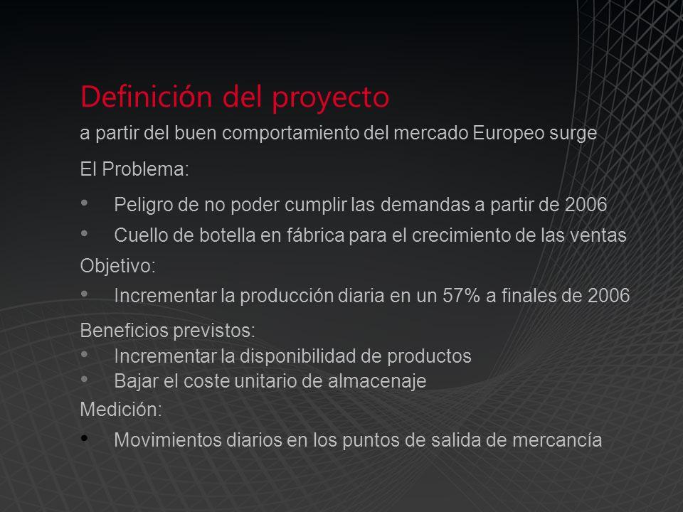 Definici ó n del proyecto a partir del buen comportamiento del mercado Europeo surge El Problema: Peligro de no poder cumplir las demandas a partir de