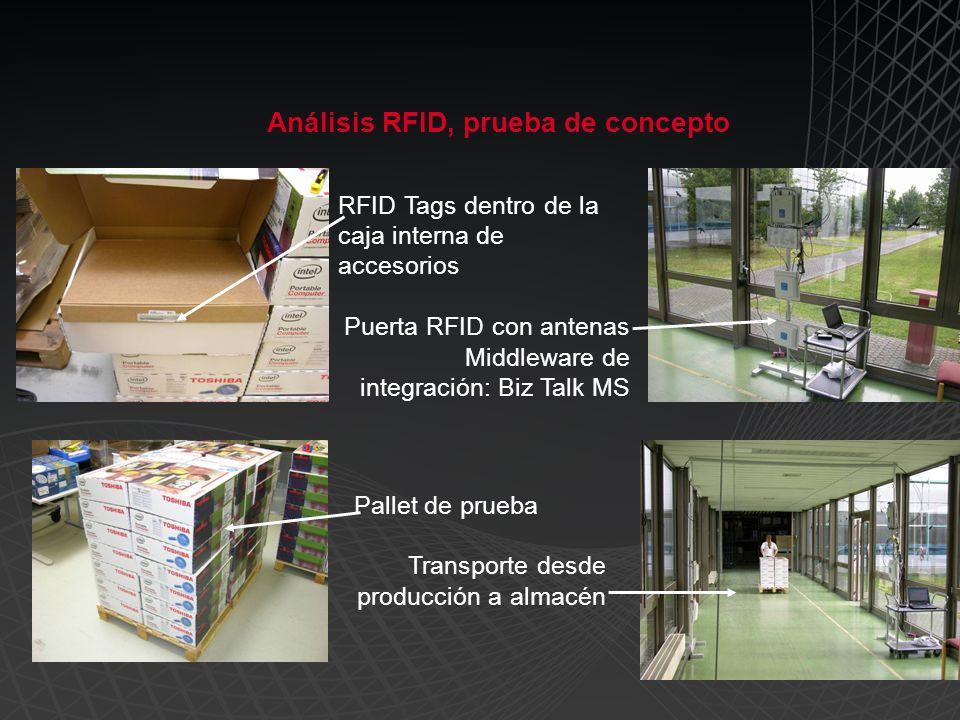 RFID Tags dentro de la caja interna de accesorios Puerta RFID con antenas Middleware de integración: Biz Talk MS Pallet de prueba Transporte desde producción a almacén Análisis RFID, prueba de concepto