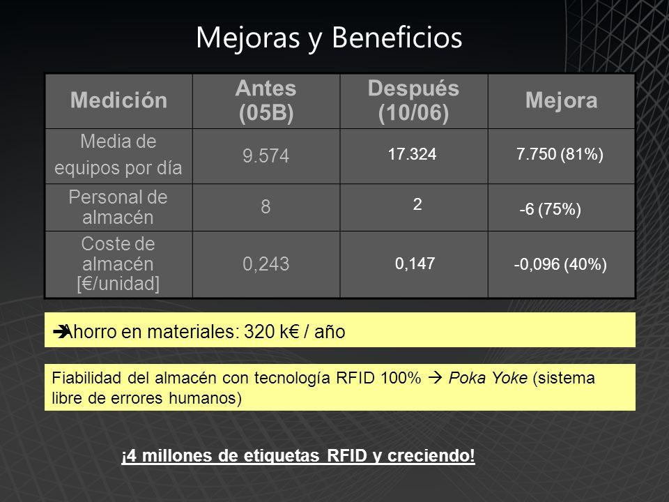 Mejoras y Beneficios Medición Antes (05B) Después (10/06) Mejora Media de equipos por día 9.574 Personal de almacén 8 Coste de almacén [/unidad] 0,243 Ahorro en materiales: 320 k / año Fiabilidad del almacén con tecnología RFID 100% Poka Yoke (sistema libre de errores humanos) 17.3247.750 (81%) 2 -6 (75%) 0,147 -0,096 (40%) ¡4 millones de etiquetas RFID y creciendo!