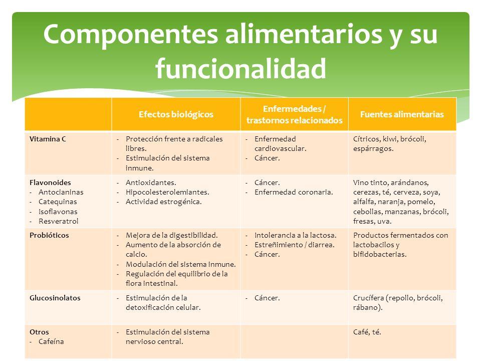 Efectos biológicos Enfermedades / trastornos relacionados Fuentes alimentarias Vitamina C-Protección frente a radicales libres. -Estimulación del sist