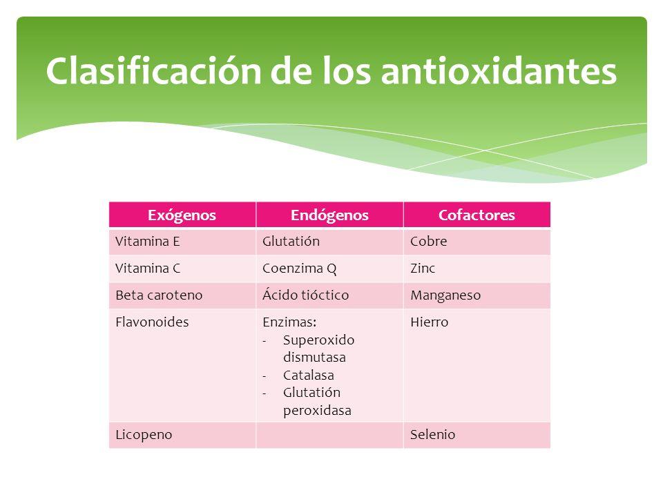 Clasificación de los antioxidantes ExógenosEndógenosCofactores Vitamina EGlutatiónCobre Vitamina CCoenzima QZinc Beta carotenoÁcido tiócticoManganeso