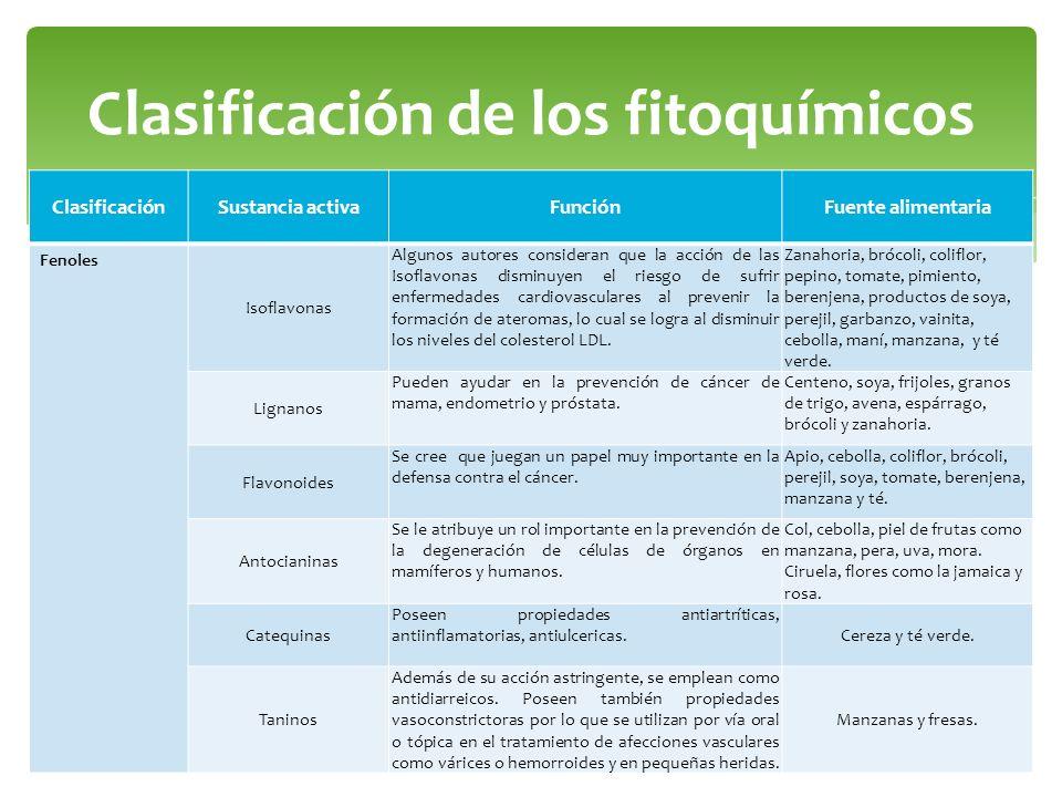 Clasificación de los fitoquímicos ClasificaciónSustancia activaFunciónFuente alimentaria Fenoles Isoflavonas Algunos autores consideran que la acción