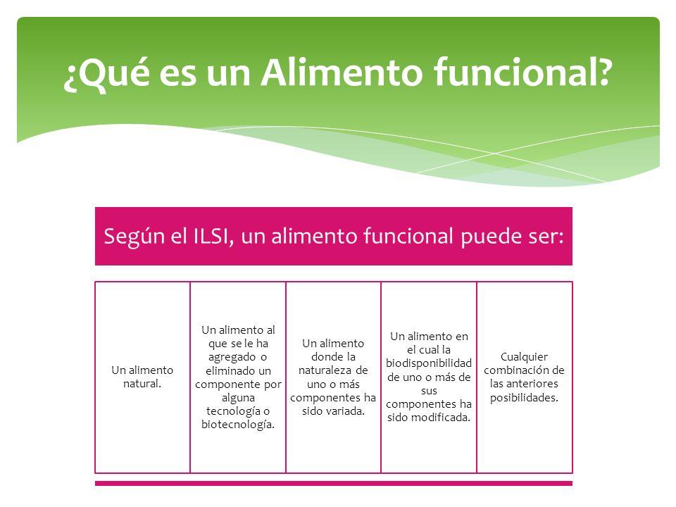 ¿Qué es un Alimento funcional? Según el ILSI, un alimento funcional puede ser: Un alimento natural. Un alimento al que se le ha agregado o eliminado u